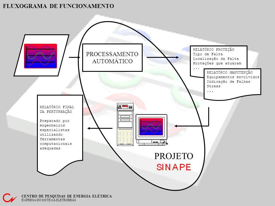 CENTRO DE PESQUISAS DE ENERGIA ELÉTRICA EMPRESA DO SISTEMA ELETROBRÁS COMPONENTES DO SISTEMA Oscilograma Banco de Topologia Análise do Evento / Sistêm