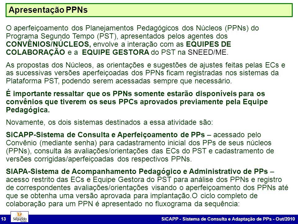 SiCAPP - Sistema de Consulta e Adaptação de PPs - Out/2010 13 Apresentação PPNs O aperfeiçoamento dos Planejamentos Pedagógicos dos Núcleos (PPNs) do Programa Segundo Tempo (PST), apresentados pelos agentes dos CONVÊNIOS/NÚCLEOS, envolve a interação com as EQUIPES DE COLABORAÇÃO e a EQUIPE GESTORA do PST na SNEED/ME.