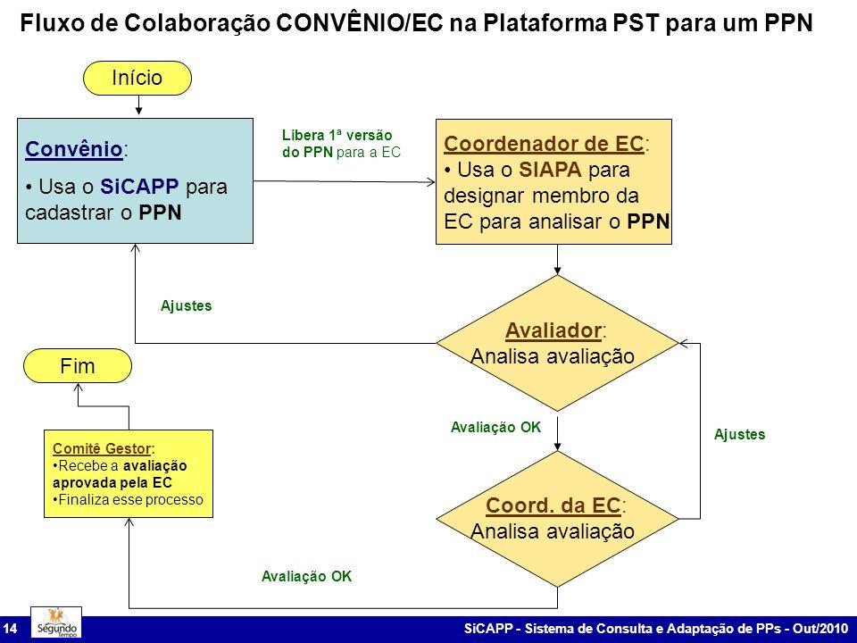 SiCAPP - Sistema de Consulta e Adaptação de PPs - Out/2010 14 Fluxo de Colaboração CONVÊNIO/EC na Plataforma PST para um PPN Libera p/CGAPA Libera 1ª