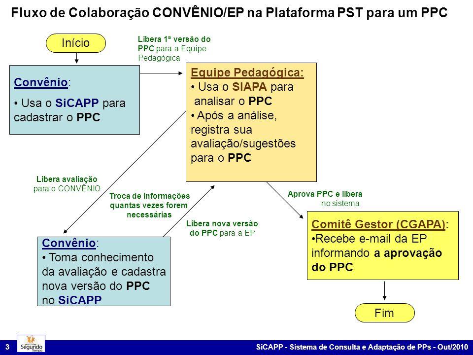 SiCAPP - Sistema de Consulta e Adaptação de PPs - Out/2010 14 Fluxo de Colaboração CONVÊNIO/EC na Plataforma PST para um PPN Libera p/CGAPA Libera 1ª versão do PPN para a EC Início Coordenador de EC: Usa o SIAPA para designar membro da EC para analisar o PPN Convênio: Usa o SiCAPP para cadastrar o PPN Coord.