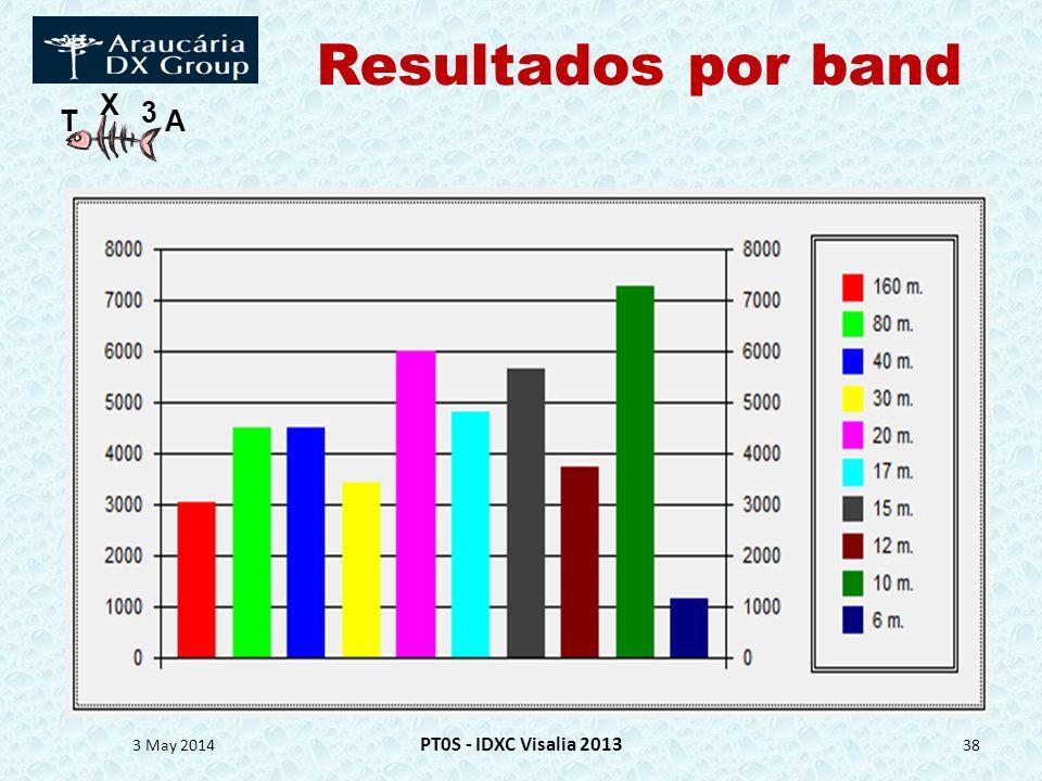 T X 3 A Resultados por band 3 May 2014 PT0S - IDXC Visalia 2013 38