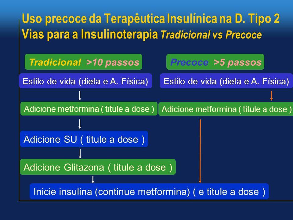 Uso precoce da Terapêutica Insulínica na D. Tipo 2 Vias para a Insulinoterapia Tradicional vs Precoce Estilo de vida (dieta e A. Física) Adicione metf