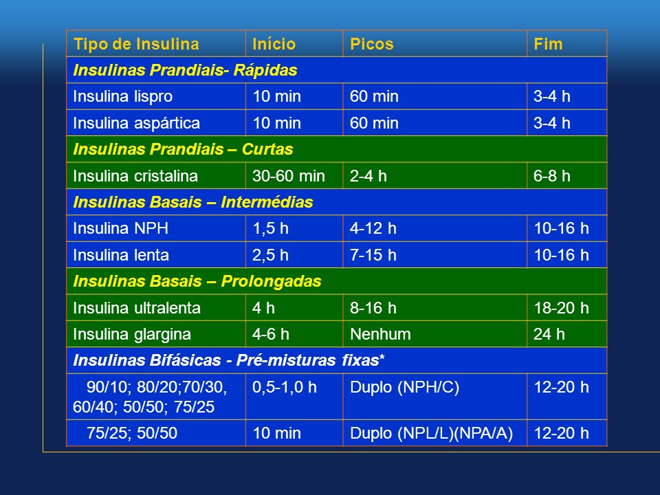 Tipo de InsulinaInícioPicosFim Insulinas Prandiais- Rápidas Insulina lispro10 min60 min3-4 h Insulina aspártica10 min60 min3-4 h Insulinas Prandiais –