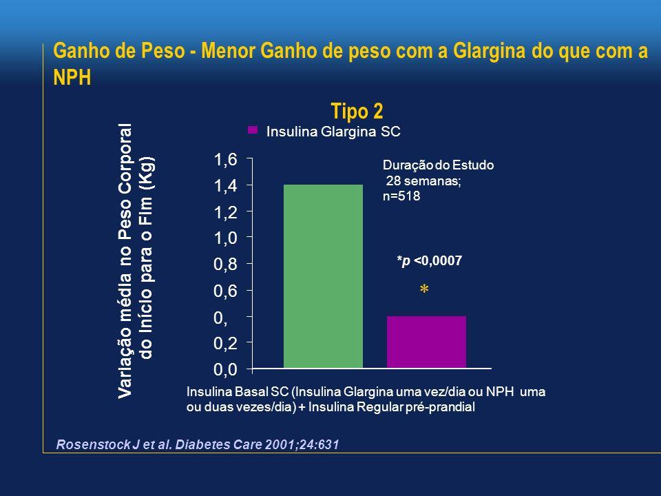 Ganho de Peso - Menor Ganho de peso com a Glargina do que com a NPH Rosenstock J et al. Diabetes Care 2001;24:631 Variação média no Peso Corporal do I