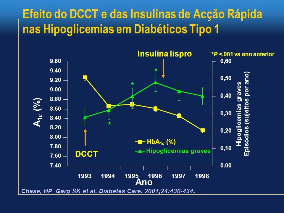 Efeito do DCCT e das Insulinas de Acção Rápida nas Hipoglicemias em Diabéticos Tipo 1 Chase, HP Garg SK et al. Diabetes Care. 2001;24:430-434. 7.40 7.