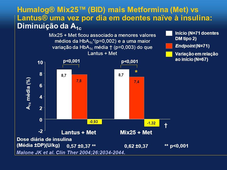 Humalog® Mix25 (BID) mais Metformina (Met) vs Lantus® uma vez por dia em doentes naïve à insulina: Diminuição da A 1c -2 0 2 4 6 8 10 Lantus + MetMix2