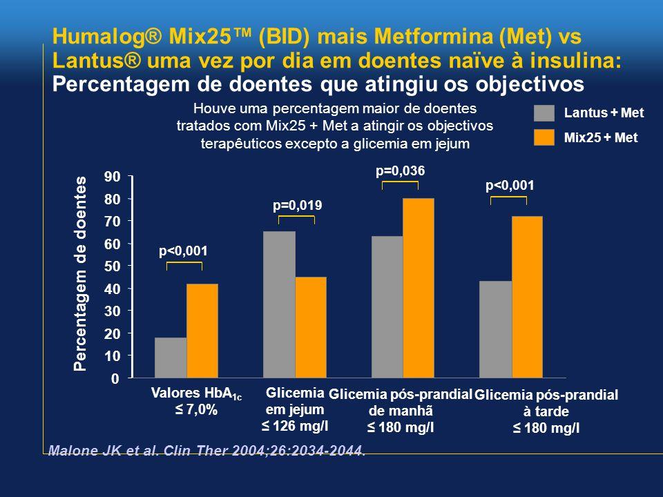 Humalog® Mix25 (BID) mais Metformina (Met) vs Lantus® uma vez por dia em doentes naïve à insulina: Percentagem de doentes que atingiu os objectivos La