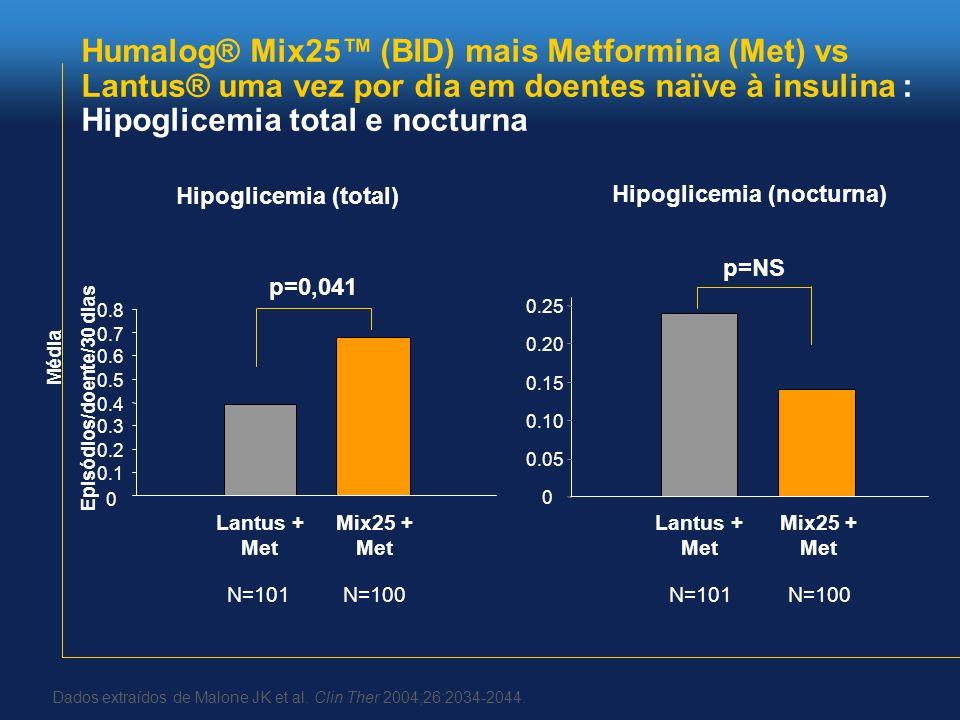 Humalog® Mix25 (BID) mais Metformina (Met) vs Lantus® uma vez por dia em doentes naïve à insulina : Hipoglicemia total e nocturna Média Episódios/doen