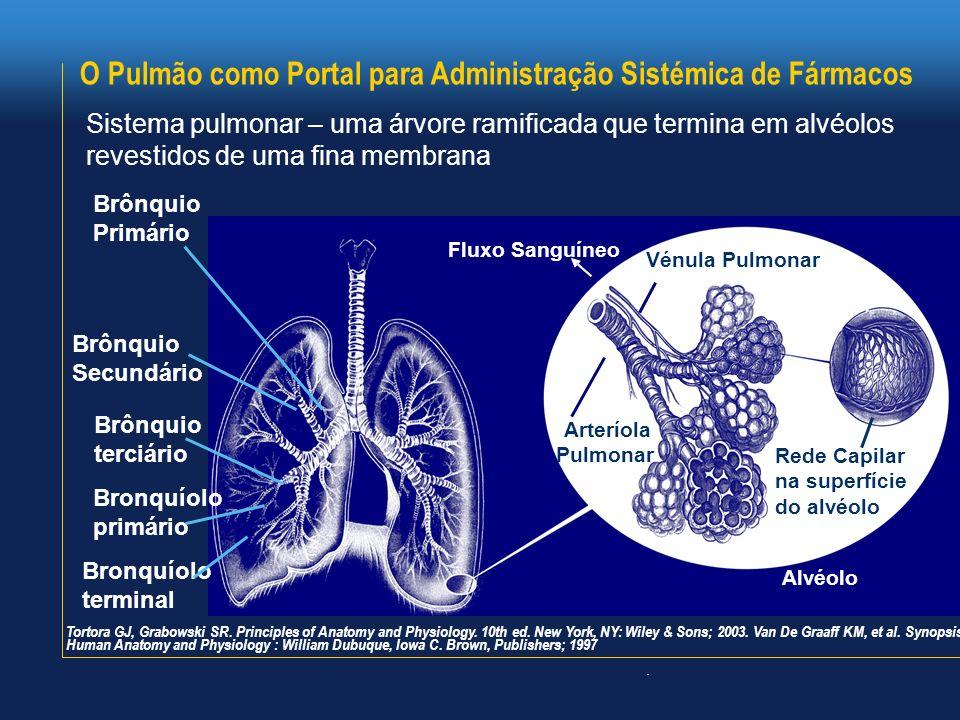 O Pulmão como Portal para Administração Sistémica de Fármacos Sistema pulmonar – uma árvore ramificada que termina em alvéolos revestidos de uma fina