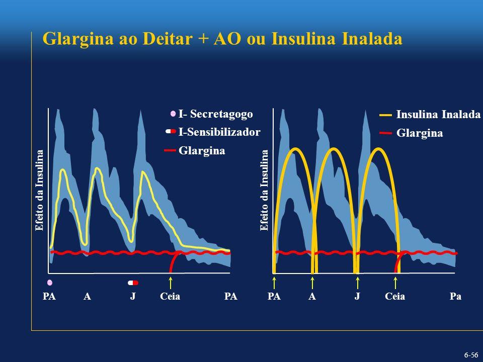 PAJACeiaPA Efeito da Insulina I-Sensibilizador Glargina I- Secretagogo PAJACeiaPa Insulina Inalada Glargina Efeito da Insulina Glargina ao Deitar + AO