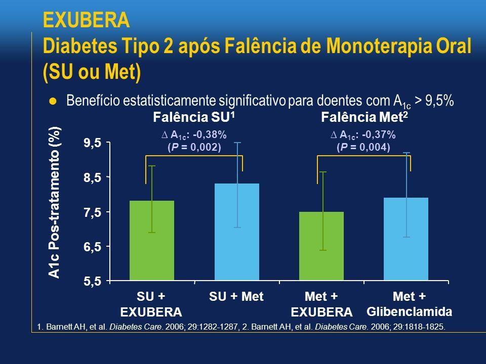 EXUBERA Diabetes Tipo 2 após Falência de Monoterapia Oral (SU ou Met) Benefício estatisticamente significativo para doentes com A 1c > 9,5% A1c Pos-tr