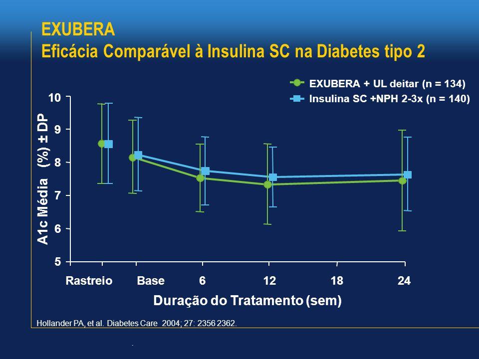 EXUBERA Eficácia Comparável à Insulina SC na Diabetes tipo 2 Hollander PA, et al. Diabetes Care 2004; 27: 2356 2362.. Insulina SC +NPH 2-3x (n = 140)