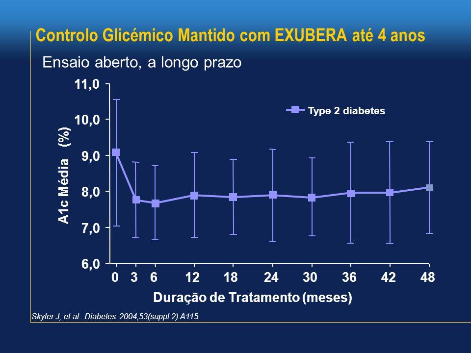 Controlo Glicémico Mantido com EXUBERA até 4 anos Ensaio aberto, a longo prazo Skyler J, et al. Diabetes 2004;53(suppl 2):A115. Duração de Tratamento