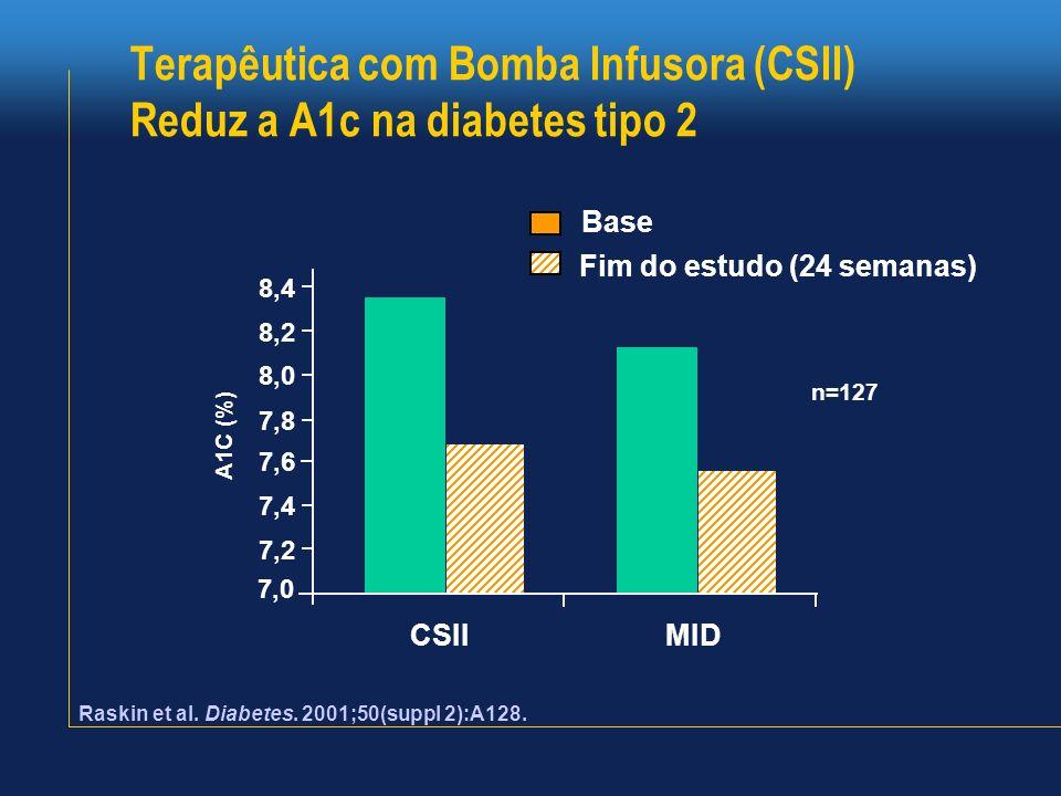 Terapêutica com Bomba Infusora (CSII) Reduz a A1c na diabetes tipo 2 7,0 7,2 7,4 7,6 7,8 8,0 8,2 8,4 CSIIMID Base Fim do estudo (24 semanas) Raskin et