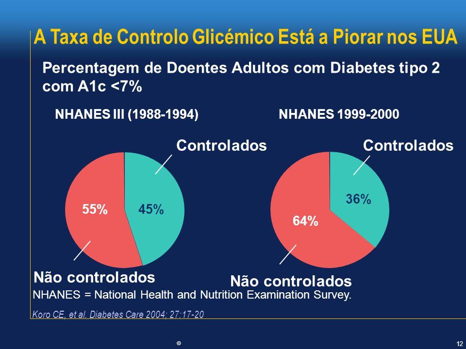 12 © 55%45% Controlados Não controlados NHANES = National Health and Nutrition Examination Survey. Koro CE, et al. Diabetes Care 2004; 27:17-20 Percen