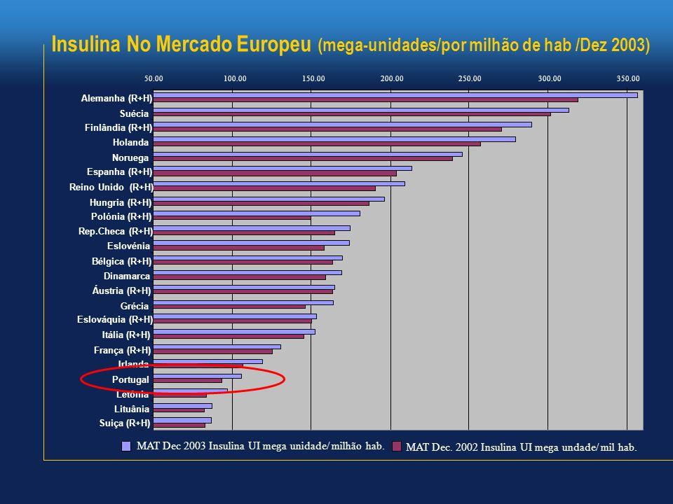 Insulina No Mercado Europeu (mega-unidades/por milhão de hab /Dez 2003) 50.00100.00150.00200.00250.00300.00350.00 Alemanha (R+H) Suécia Finlândia (R+H