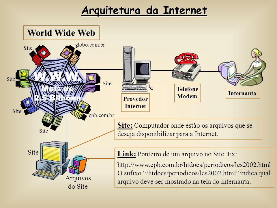 Arquitetura da Internet Internauta Provedor Internet Telefone Modem W.W.W. Mais de 2.5 Bilhões Site globo.com.br Site cpb.com.br Site World Wide Web A