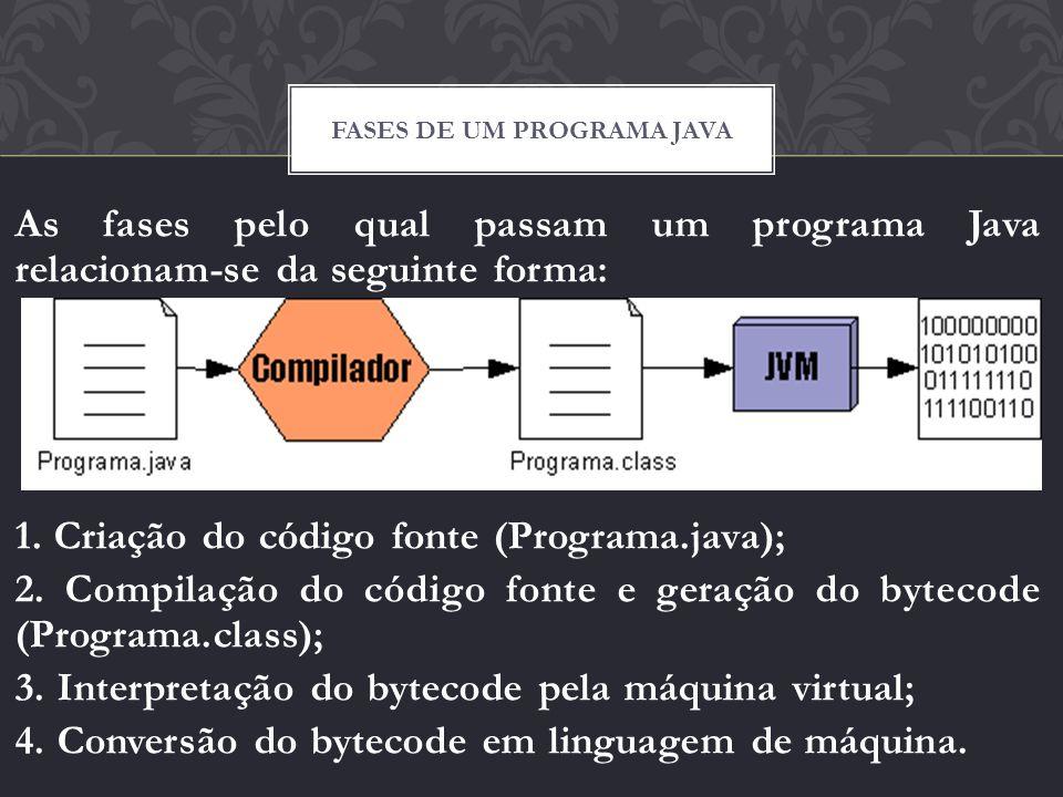 As fases pelo qual passam um programa Java relacionam-se da seguinte forma: 1. Criação do código fonte (Programa.java); 2. Compilação do código fonte