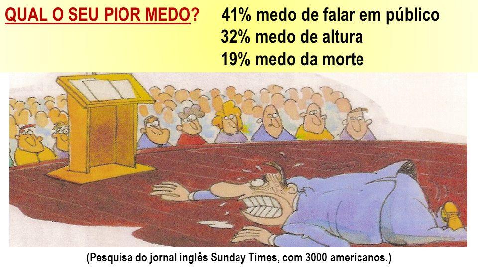 QUAL O SEU PIOR MEDO? 41% medo de falar em público 32% medo de altura 19% medo da morte (Pesquisa do jornal inglês Sunday Times, com 3000 americanos.)