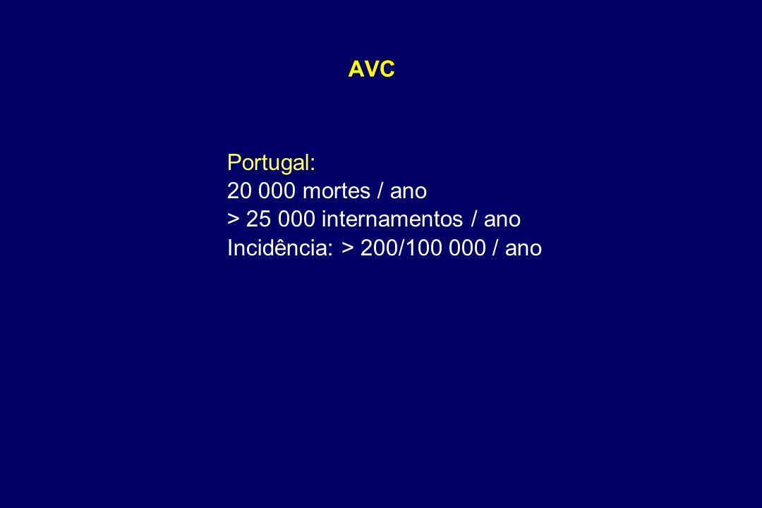 AVC Portugal: 20 000 mortes / ano > 25 000 internamentos / ano Incidência: > 200/100 000 / ano