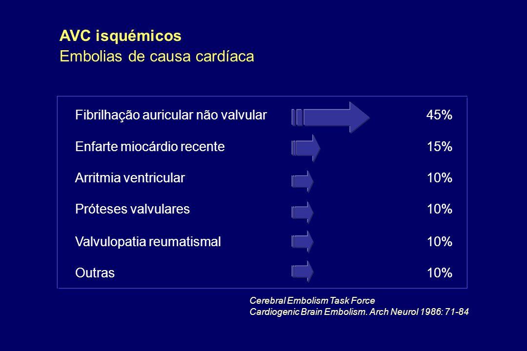 Fibrilhação auricular não valvular45% Enfarte miocárdio recente15% Arritmia ventricular10% Próteses valvulares10% Valvulopatia reumatismal10% Outras10
