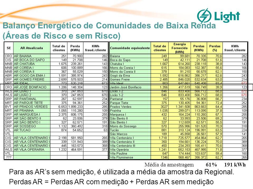 Média da amostragem 61% 191 kWh Para as ARs sem medição, é utilizada a média da amostra da Regional.