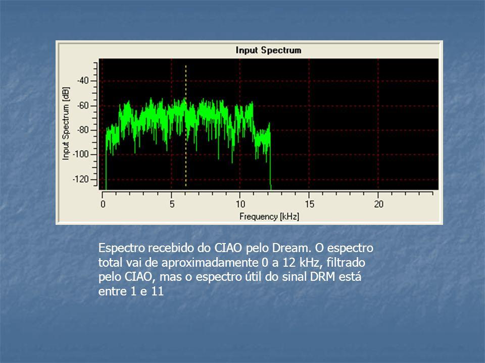 Espectro recebido do CIAO pelo Dream. O espectro total vai de aproximadamente 0 a 12 kHz, filtrado pelo CIAO, mas o espectro útil do sinal DRM está en