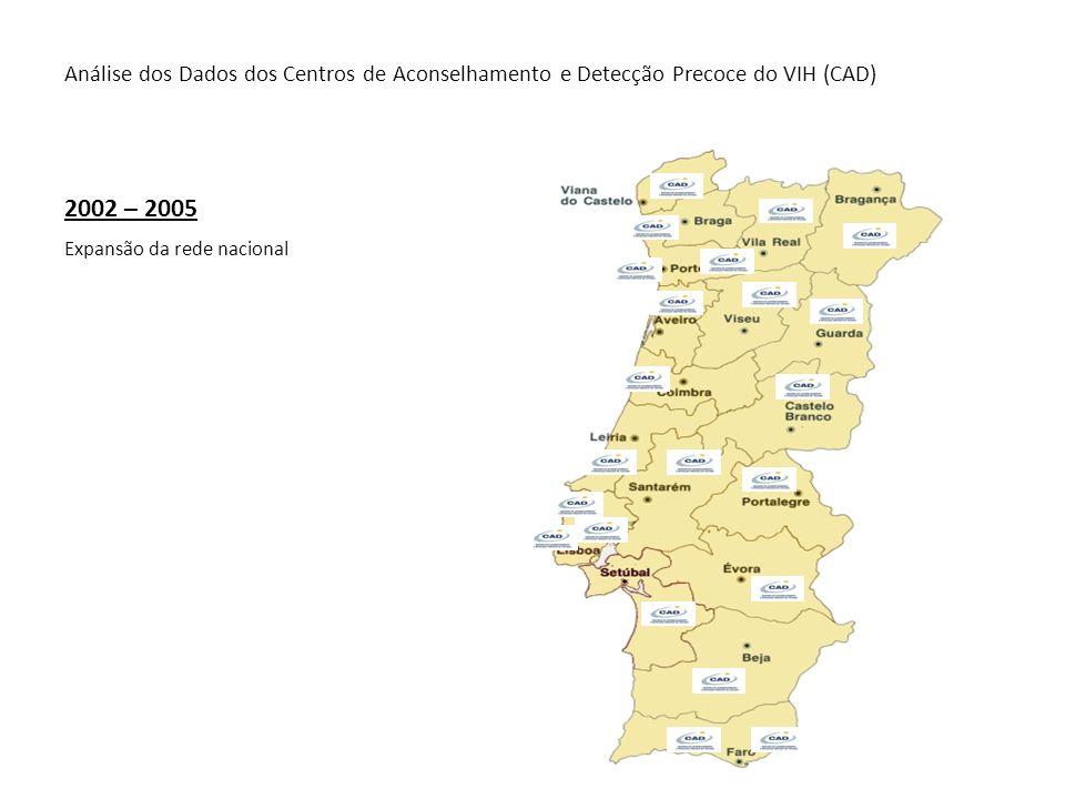 Análise dos Dados dos Centros de Aconselhamento e Detecção Precoce do VIH (CAD) 2002 – 2005 Expansão da rede nacional