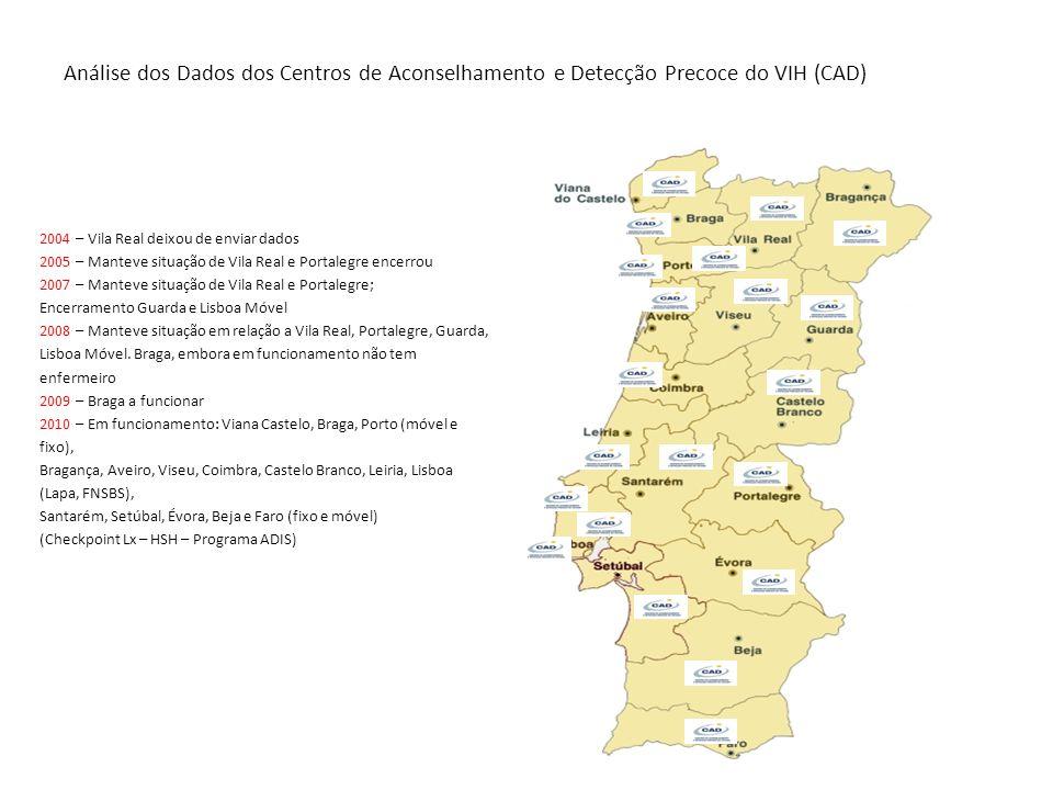 Análise dos Dados dos Centros de Aconselhamento e Detecção Precoce do VIH (CAD) 2004 – Vila Real deixou de enviar dados 2005 – Manteve situação de Vil