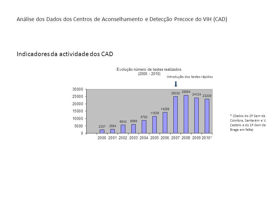 Análise dos Dados dos Centros de Aconselhamento e Detecção Precoce do VIH (CAD) Indicadores da actividade dos CAD * (Dados do 2º Sem de Coimbra, Santa