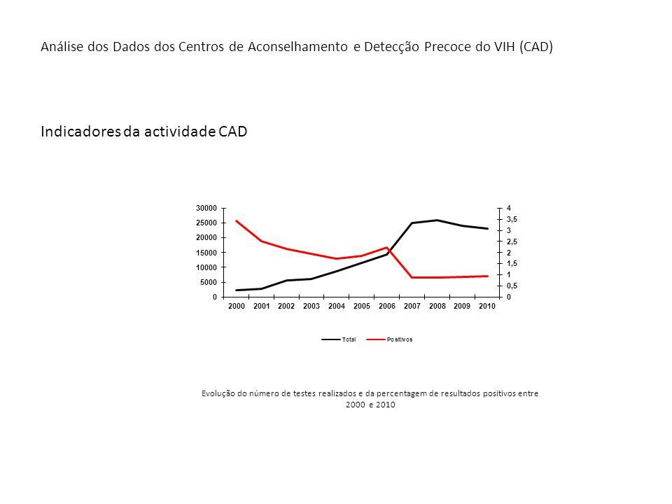 Análise dos Dados dos Centros de Aconselhamento e Detecção Precoce do VIH (CAD) Indicadores da actividade CAD Evolução do número de testes realizados