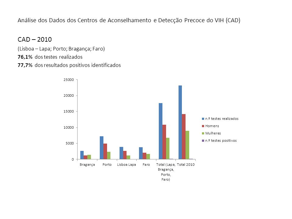 Análise dos Dados dos Centros de Aconselhamento e Detecção Precoce do VIH (CAD) CAD – 2010 (Lisboa – Lapa; Porto; Bragança; Faro) 76,1% dos testes rea