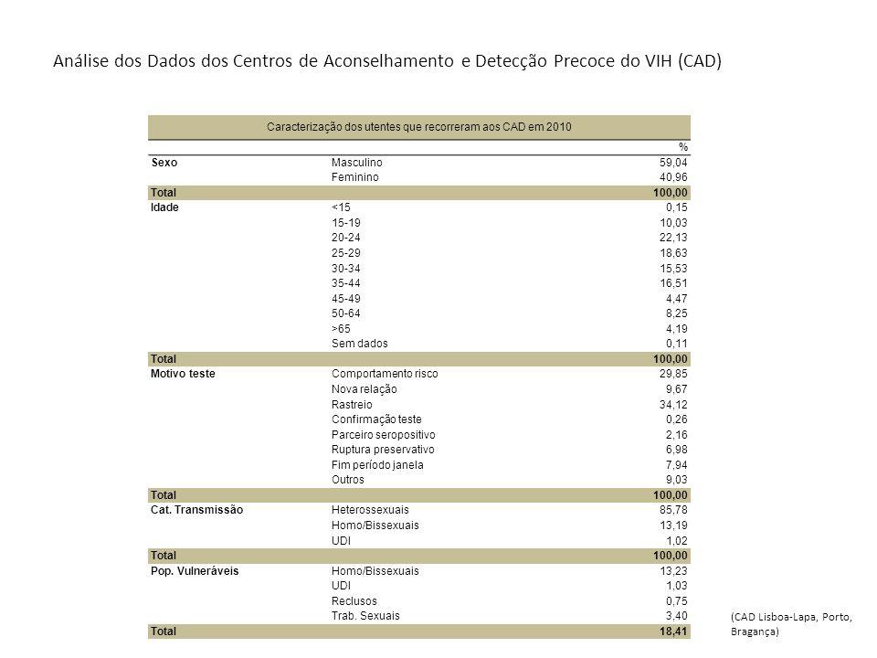 Análise dos Dados dos Centros de Aconselhamento e Detecção Precoce do VIH (CAD) Caracterização dos utentes que recorreram aos CAD em 2010 % SexoMascul