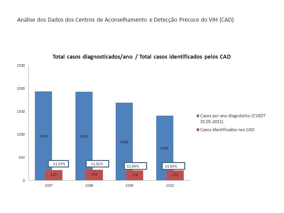 Análise dos Dados dos Centros de Aconselhamento e Detecção Precoce do VIH (CAD) 11 11,53%11,92% 12,99%15,65%