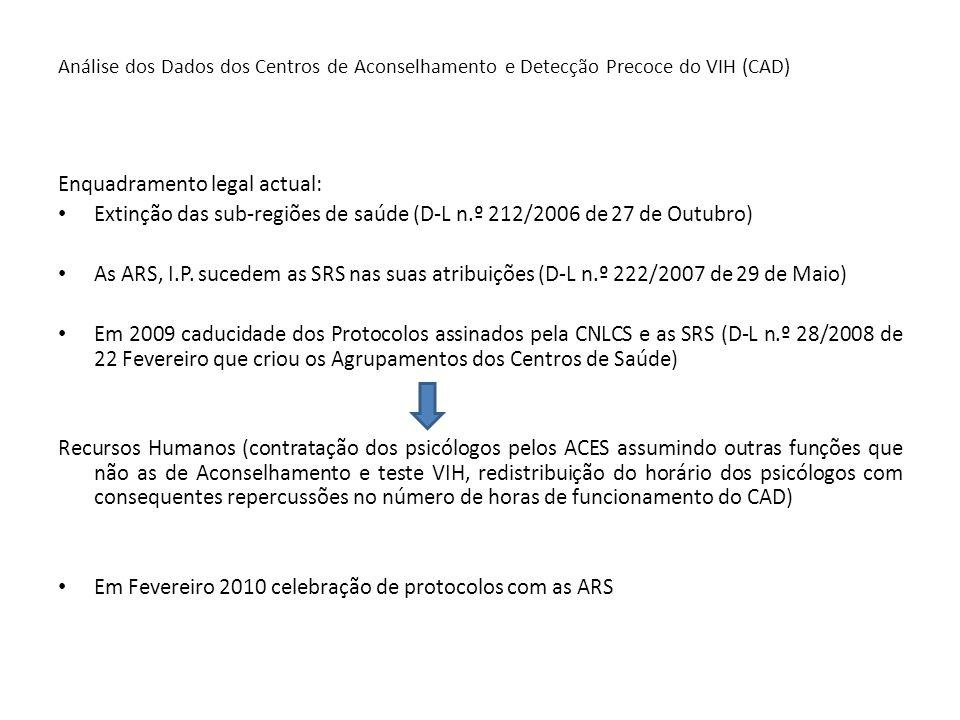 Análise dos Dados dos Centros de Aconselhamento e Detecção Precoce do VIH (CAD) Enquadramento legal actual: Extinção das sub-regiões de saúde (D-L n.º