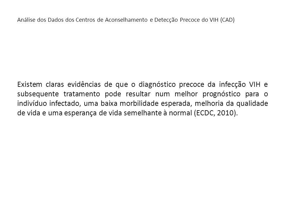 Análise dos Dados dos Centros de Aconselhamento e Detecção Precoce do VIH (CAD) Existem claras evidências de que o diagnóstico precoce da infecção VIH