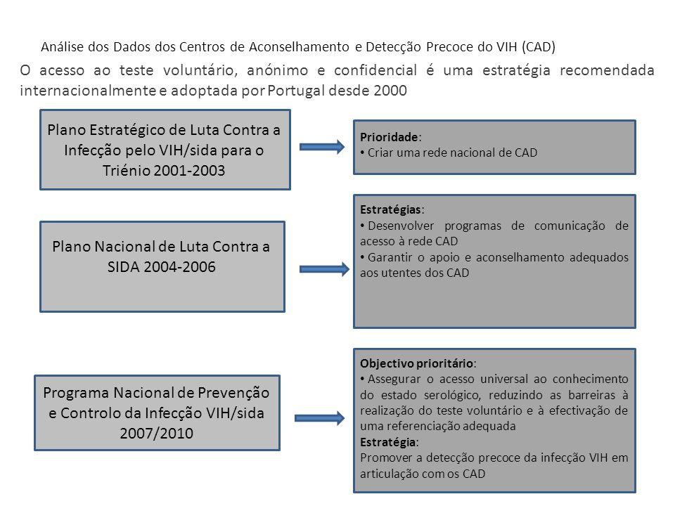 Análise dos Dados dos Centros de Aconselhamento e Detecção Precoce do VIH (CAD) Plano Estratégico de Luta Contra a Infecção pelo VIH/sida para o Trién