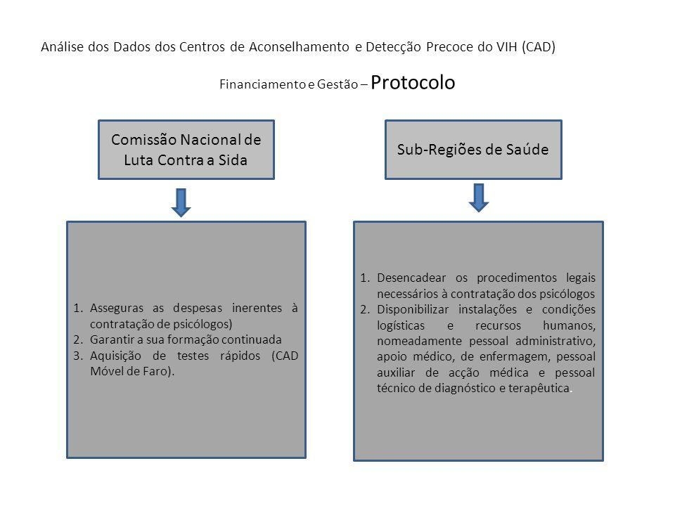 Análise dos Dados dos Centros de Aconselhamento e Detecção Precoce do VIH (CAD) Financiamento e Gestão – Protocolo Comissão Nacional de Luta Contra a