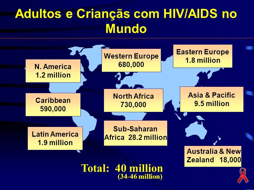 Adultos e Criançãs com HIV/AIDS no Mundo Total: 40 million (34-46 million) UNAIDS 2003 N. America 1.2 million Caribbean 590,000 Latin America 1.9 mill