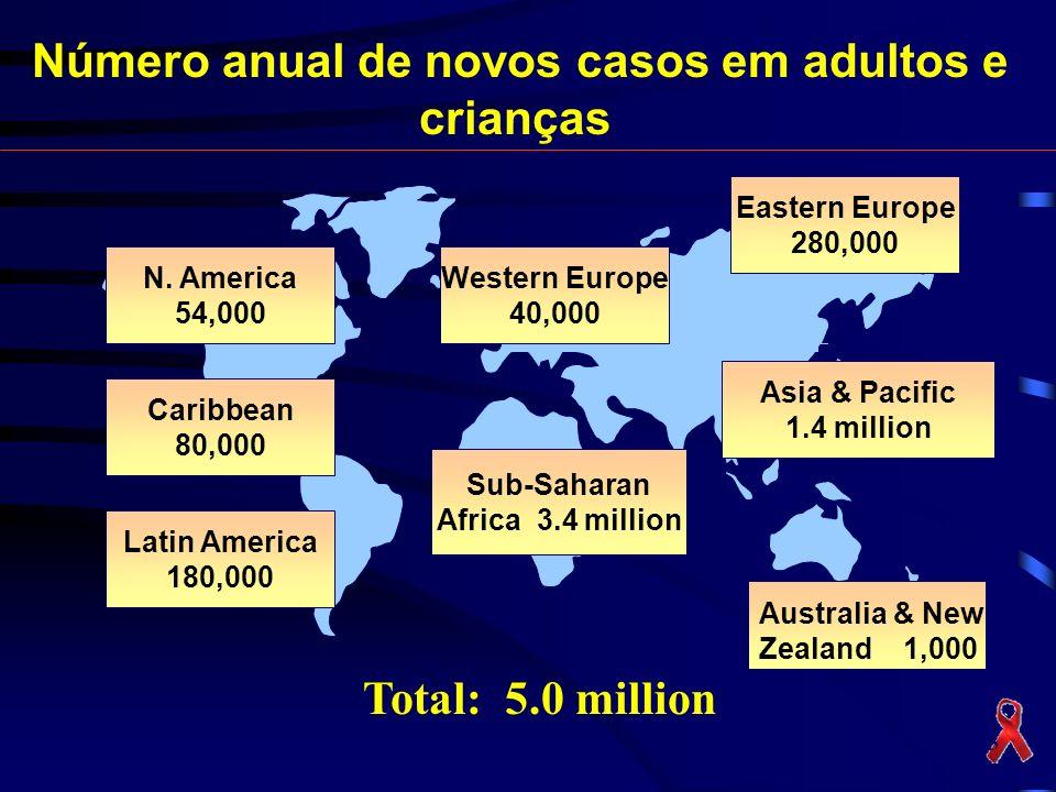 Número anual de novos casos em adultos e crianças Total: 5.0 million UNAIDS 2003 N. America 54,000 Caribbean 80,000 Latin America 180,000 Western Euro
