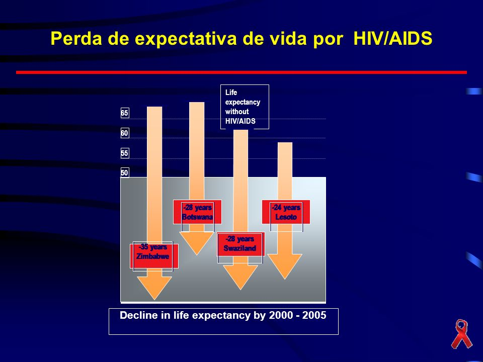Perda de expectativa de vida por HIV/AIDS Source: UNDP Decline in life expectancy by 2000 - 2005 50 55 60 65 Life expectancy without HIV/AIDS -35 year