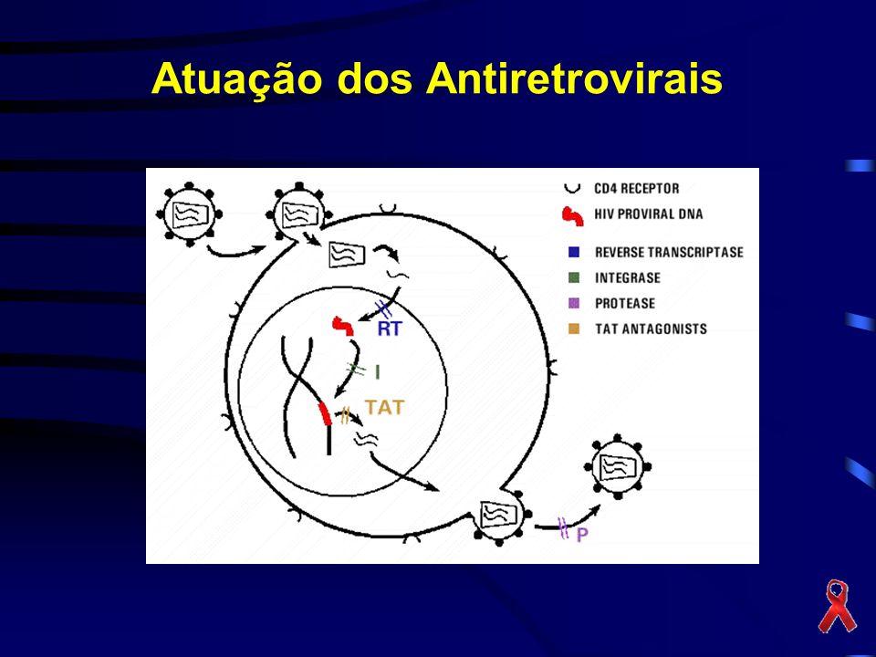 Atuação dos Antiretrovirais