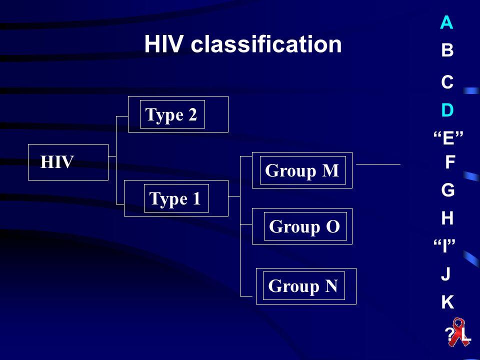 A B C D E F G H I J K ? L HIV Type 2 Type 1 Group M Group O Group N HIV classification