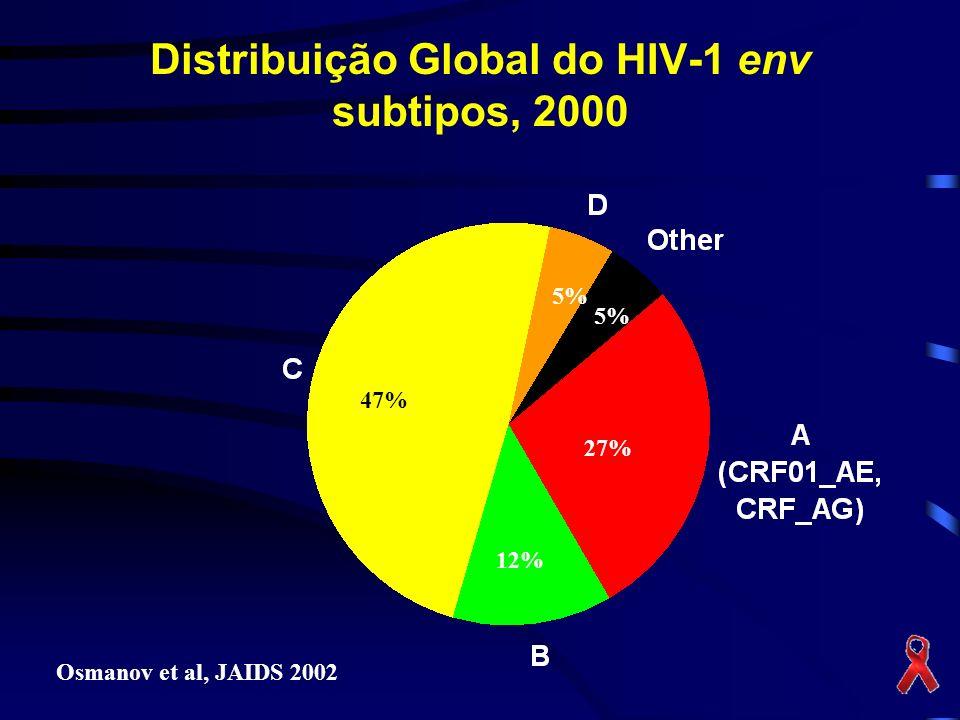 Distribuição Global do HIV-1 env subtipos, 2000 Osmanov et al, JAIDS 2002 47% 12% 27% 5%