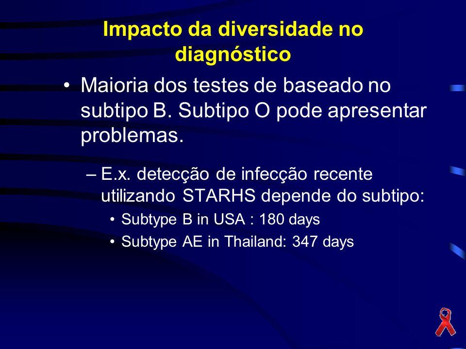 Impacto da diversidade no diagnóstico Maioria dos testes de baseado no subtipo B. Subtipo O pode apresentar problemas. –E.x. detecção de infecção rece