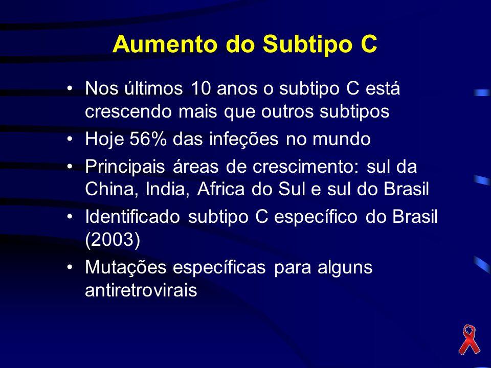 Aumento do Subtipo C Nos últimos 10 anos o subtipo C está crescendo mais que outros subtipos Hoje 56% das infeções no mundo Principais áreas de crescimento: sul da China, India, Africa do Sul e sul do Brasil Identificado subtipo C específico do Brasil (2003) Mutações específicas para alguns antiretrovirais