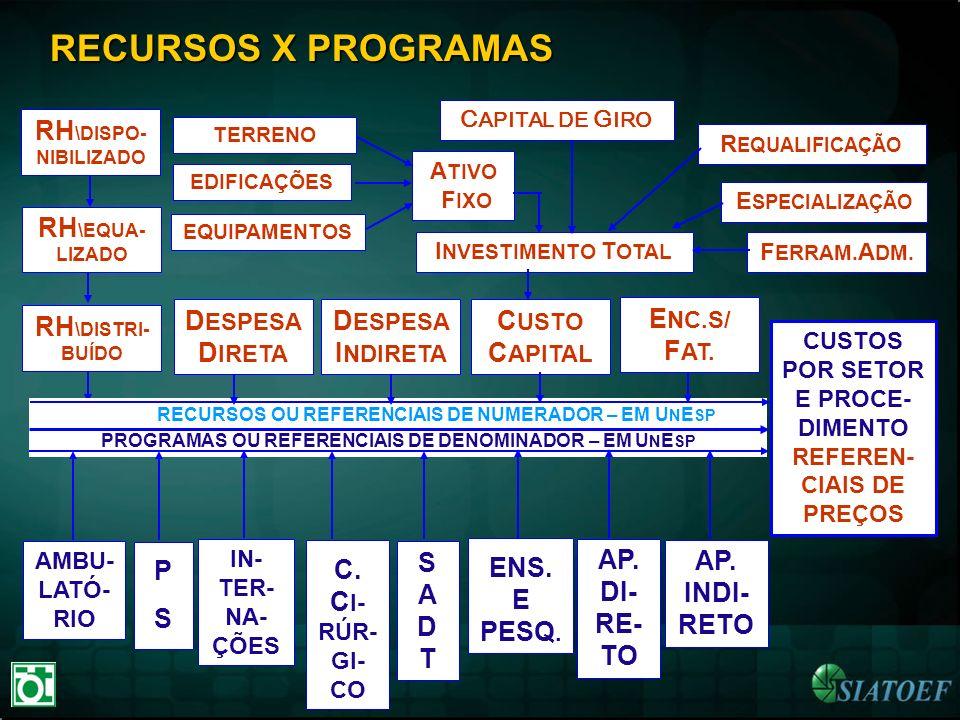 RECURSOS X PROGRAMAS RH \DISPO- NIBILIZADO AMBU- LATÓ- RIO PSPS IN- TER- NA- ÇÕES SADTSADT AP. DI- RE- TO AP. INDI- RETO CUSTOS POR SETOR E PROCE- DIM