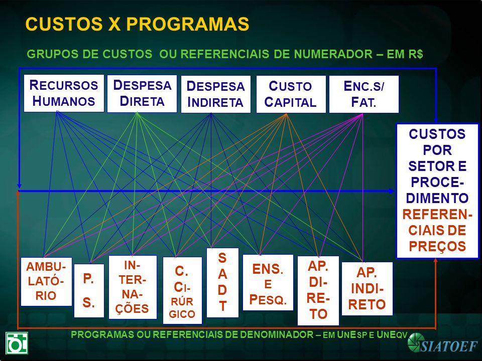CUSTOS X PROGRAMAS GRUPOS DE CUSTOS OU REFERENCIAIS DE NUMERADOR – EM R$ AMBU- LATÓ- RIO IN- TER- NA- ÇÕES SADTSADT AP. DI- RE- TO AP. INDI- RETO CUST