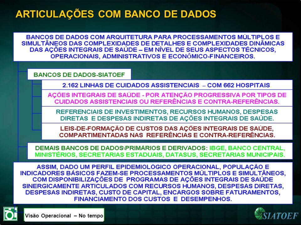 ARTICULAÇÕES COM BANCO DE DADOS Visão Operacional – No tempo