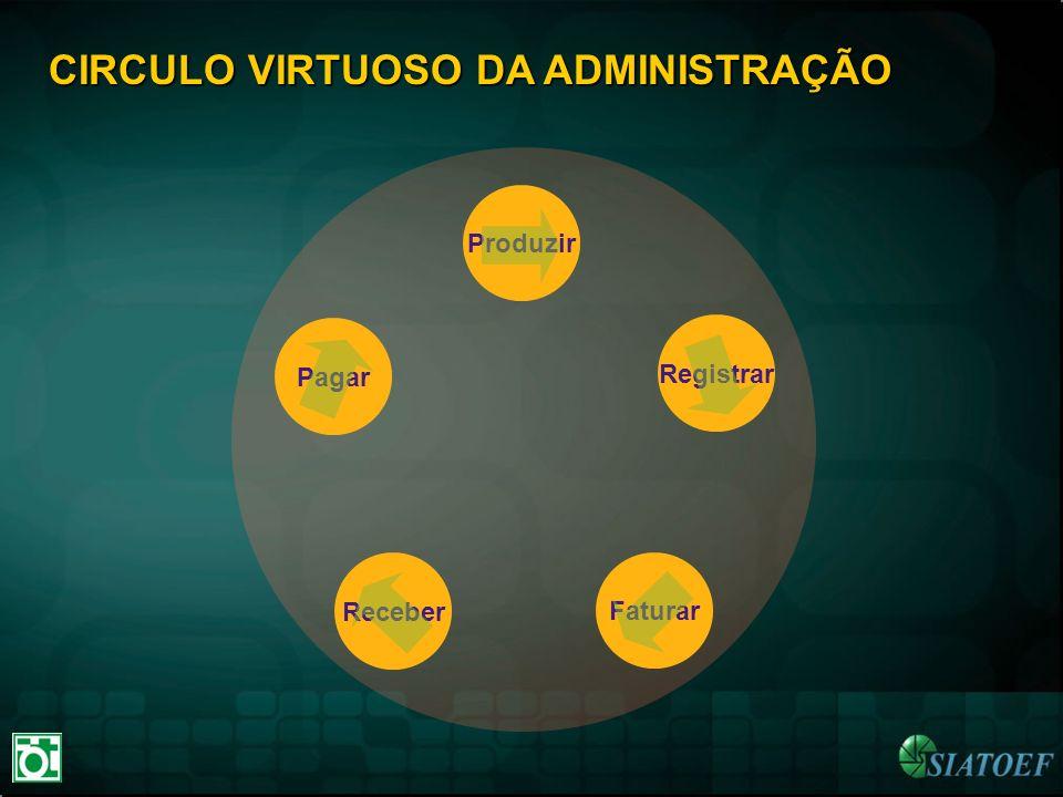 Produzir Pagar Registrar Receber Faturar CIRCULO VIRTUOSO DA ADMINISTRAÇÃO
